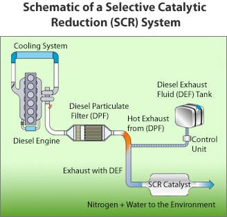 Selective Catalytic Reduction System (SCR)